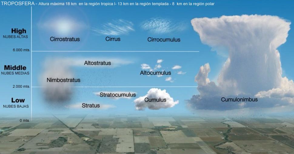 Aprendiendo A Leer El Cielo Nubes